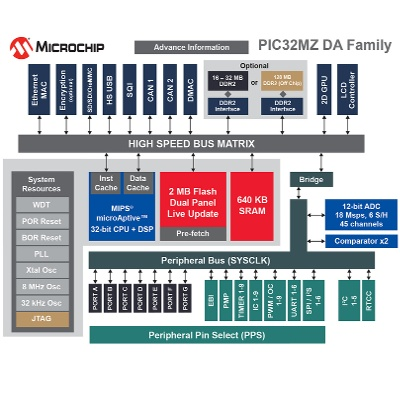 PIC32MZ Block Diagram